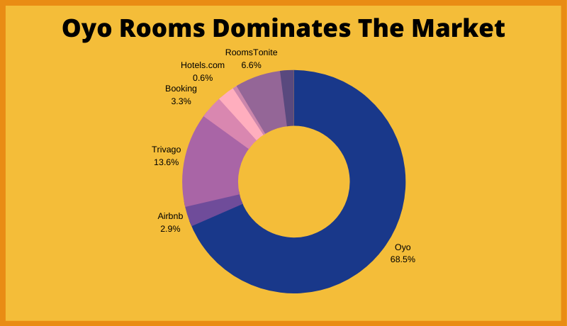 Oyo Rooms Dominate the Market by 68%