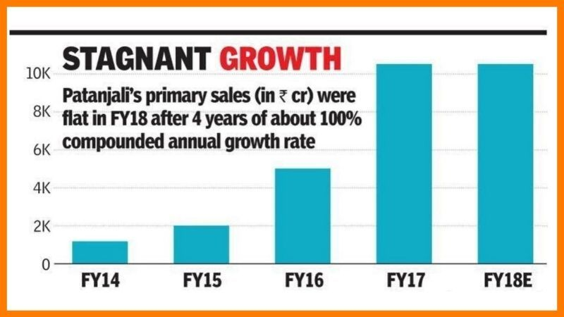 Growth Of Patanjali Over Years - Patanjali Case Study