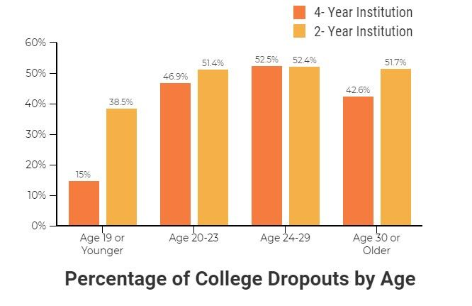 Percentage of College Dropouts By Age