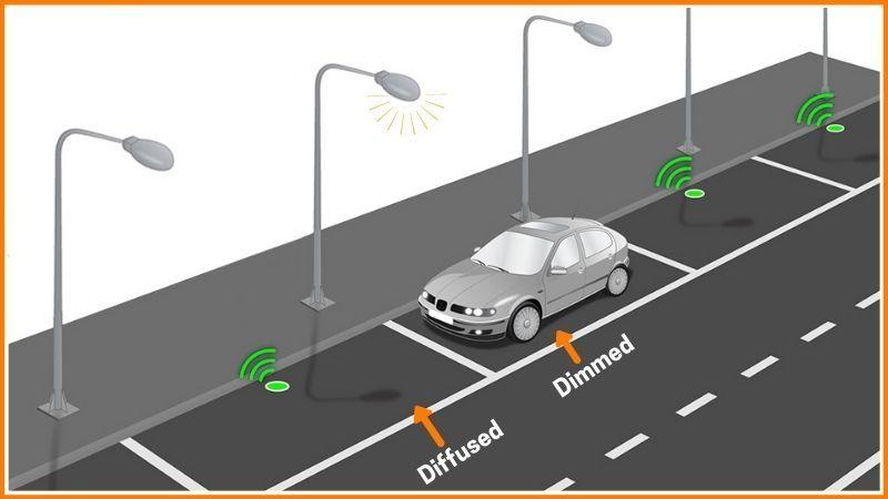 IoT Smart lighting