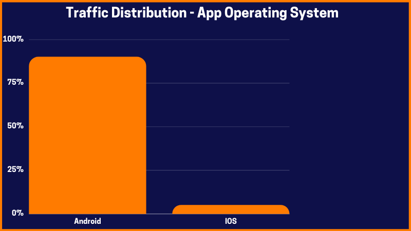 Traffic Distribution - App Operating System