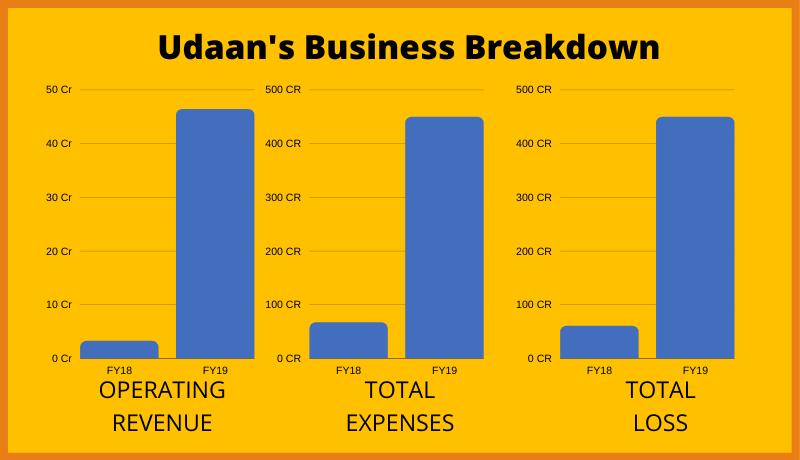 Udaan Business Model Breakdown