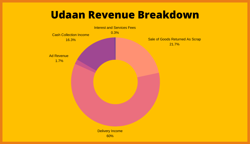 Udaan Revenue Model Breakdown