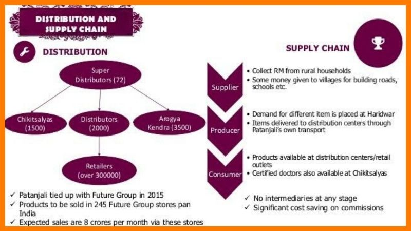 Distribution And Supply Chain Of Patanjali - Patanjali Case Study