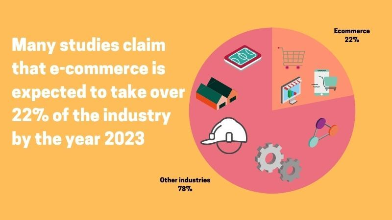 Impact of e-commerce on total economy