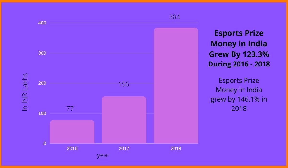 The growth rate of Esports prize money in India