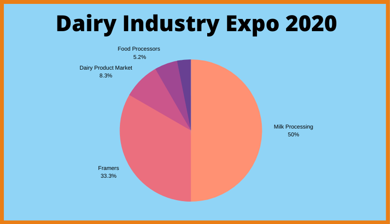 Dairy Industry Expo 2020