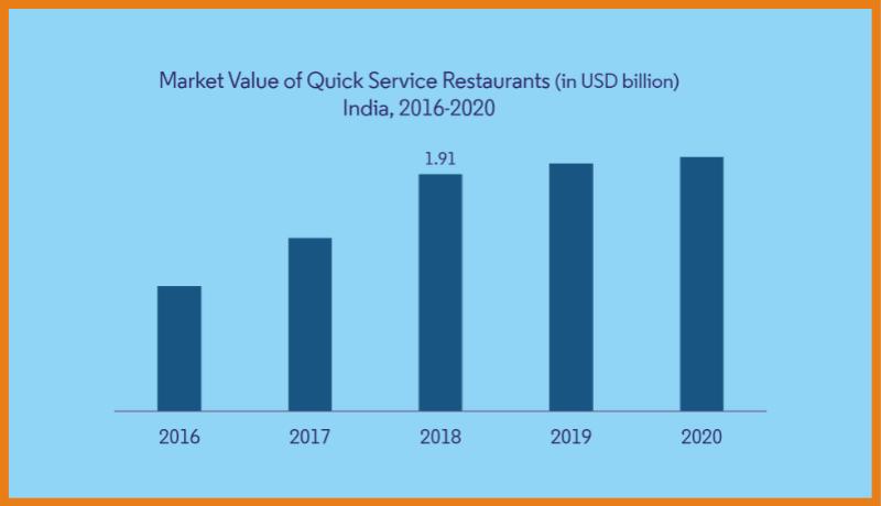 Market Value of Quick Service Restaurants