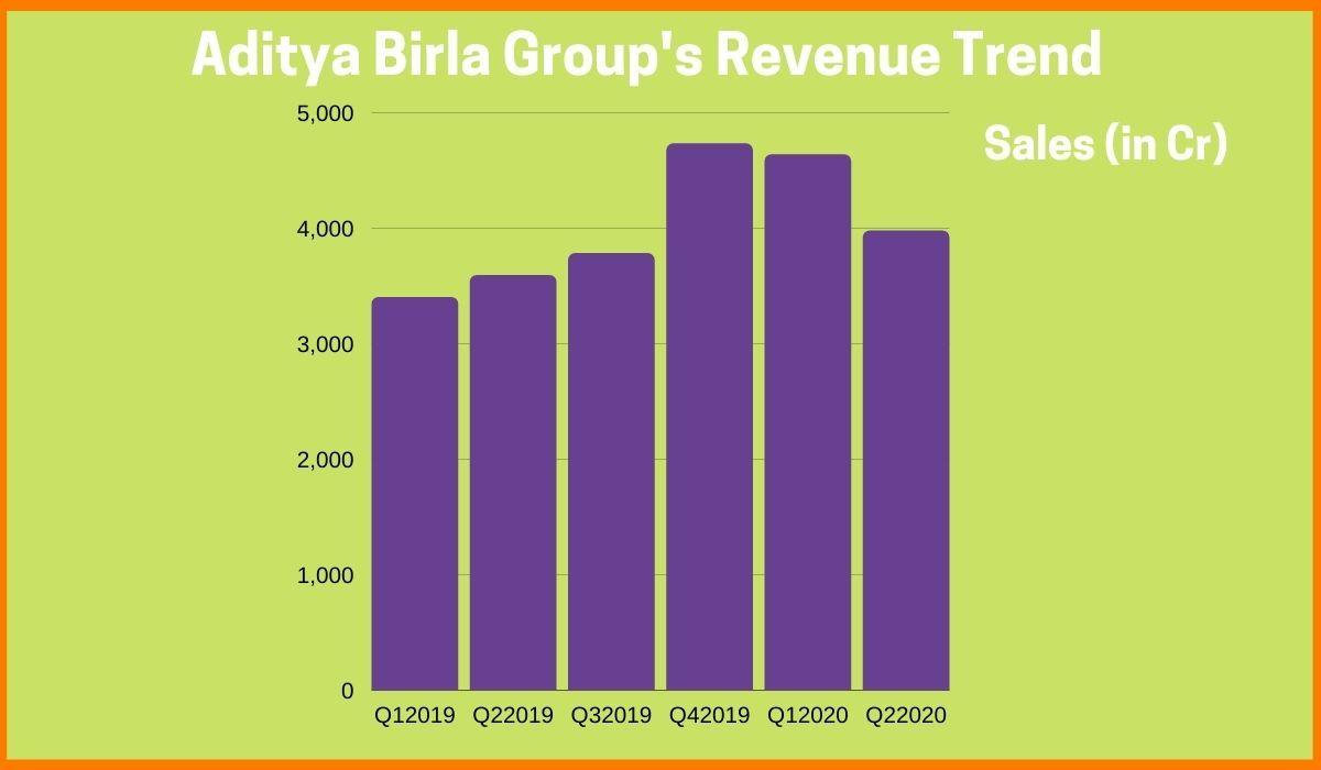 Growth of Aditya Birla Group's Revenue trend