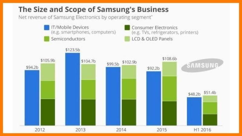 Growth Of Samsung Electronics - Samsung Case Study