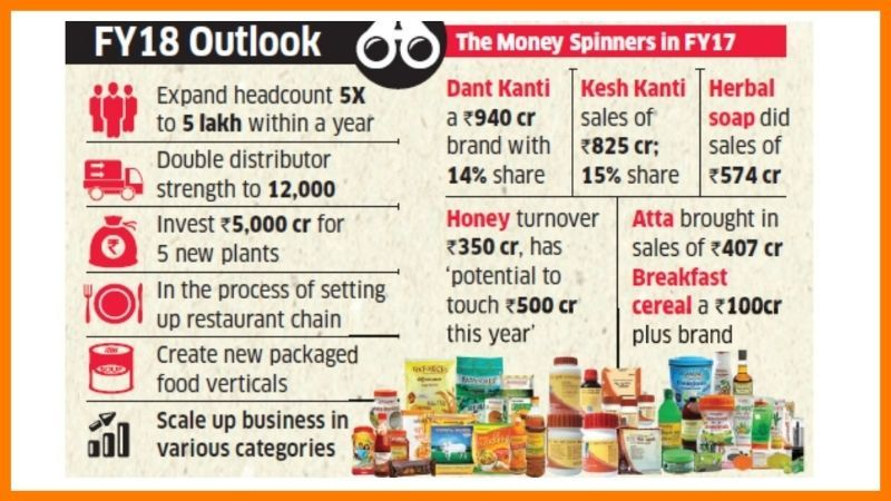 How Patanjali Achieved Success - Patanjali Case Study