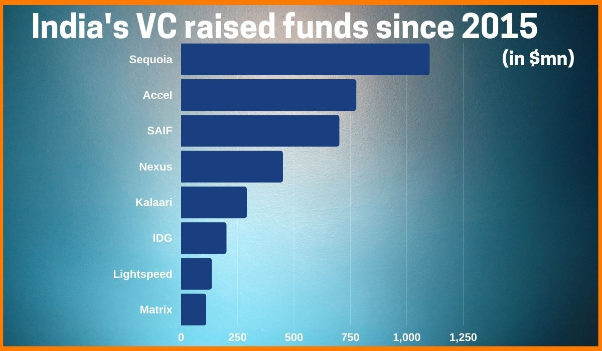Growth of invested funds by Venture Capital Firms since 2015