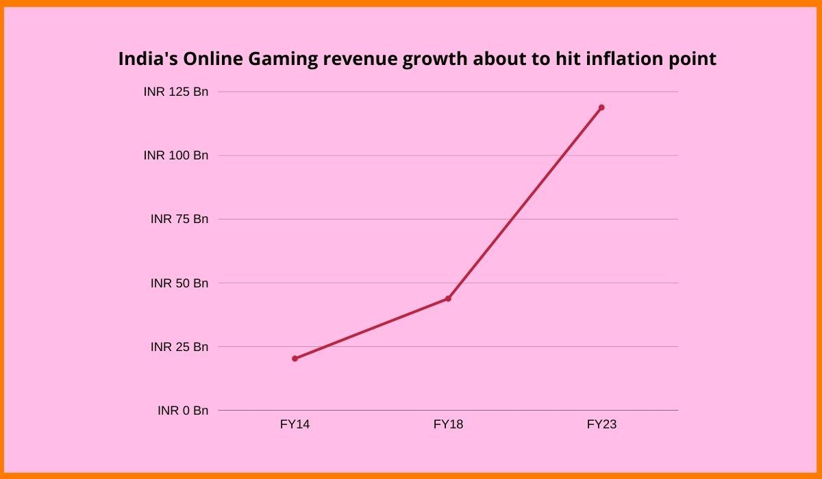 India's online gaming revenue growth to hit inflation point