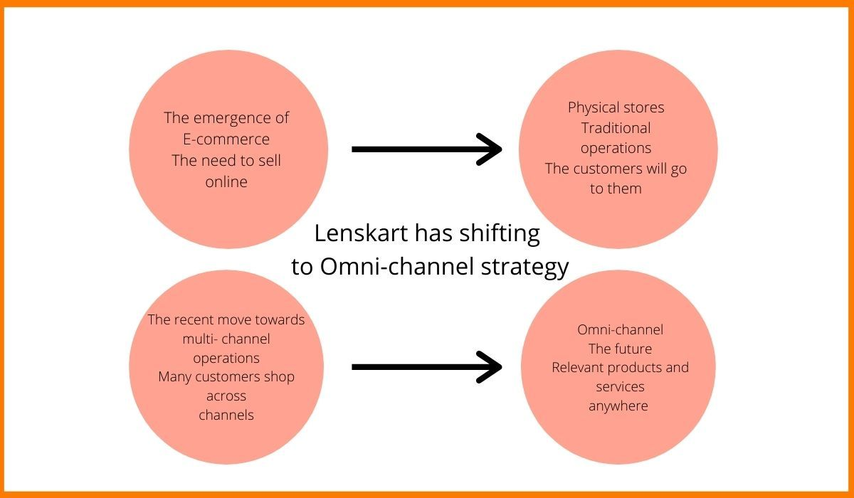 The lenskart omni channel strategy