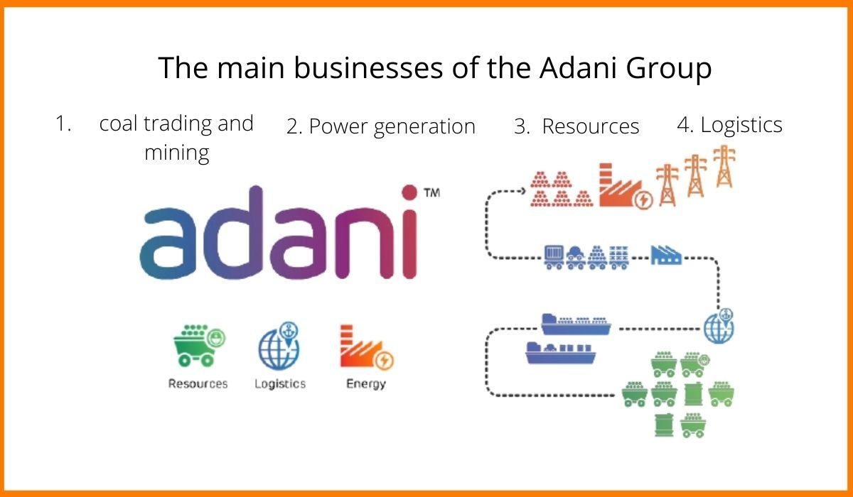 The main business branches of the Adani Group