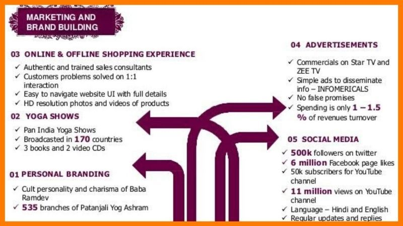 Marketing Strategy Patanjali Ayurved - Patanjali Case Study