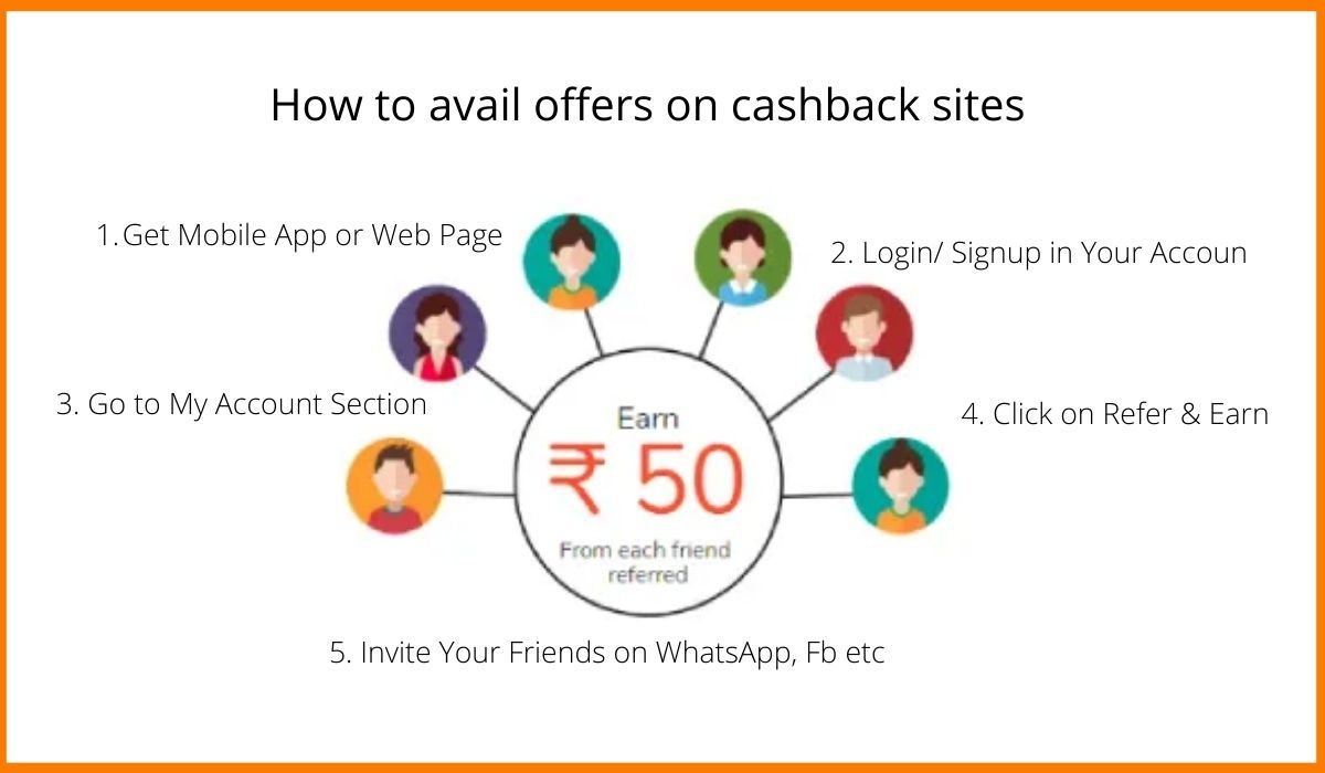 How to avail offers on cashback sites