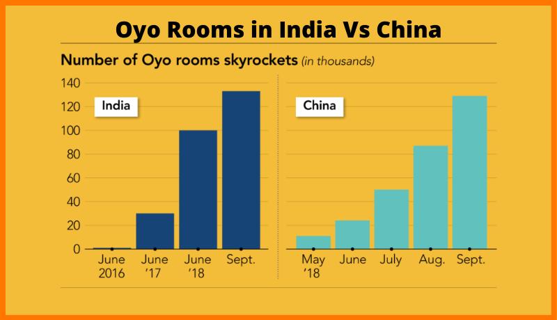 Oyo Rooms in India VS China