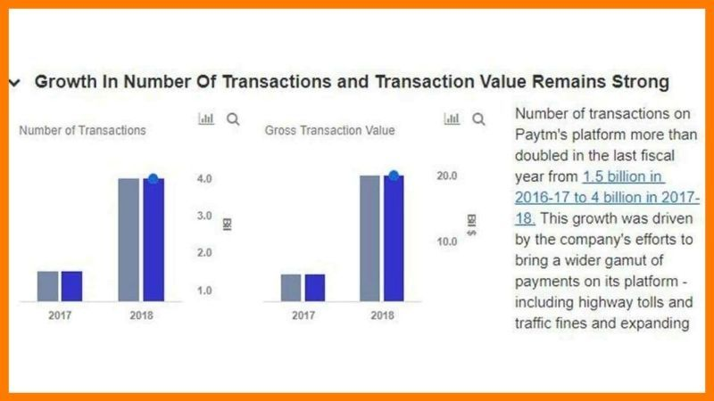 Paytm Business Growth In Recent Past - Paytm Case Study