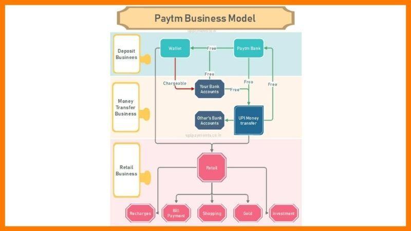 Paytm Business Model - Paytm Case Study
