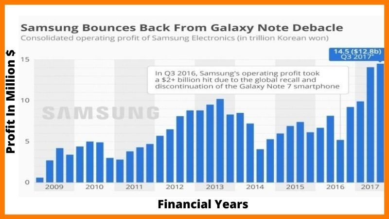 Business Growth Of Samsung - Samsung Case Study