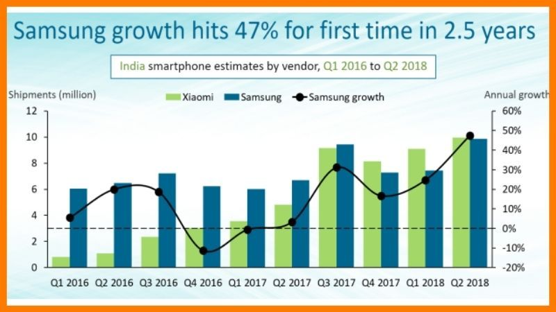 Samsung Electronics Growth Over The Years - Samsung Case Study