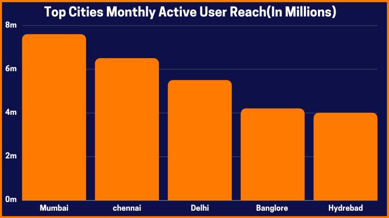 Top Cities Monthly Active User reach