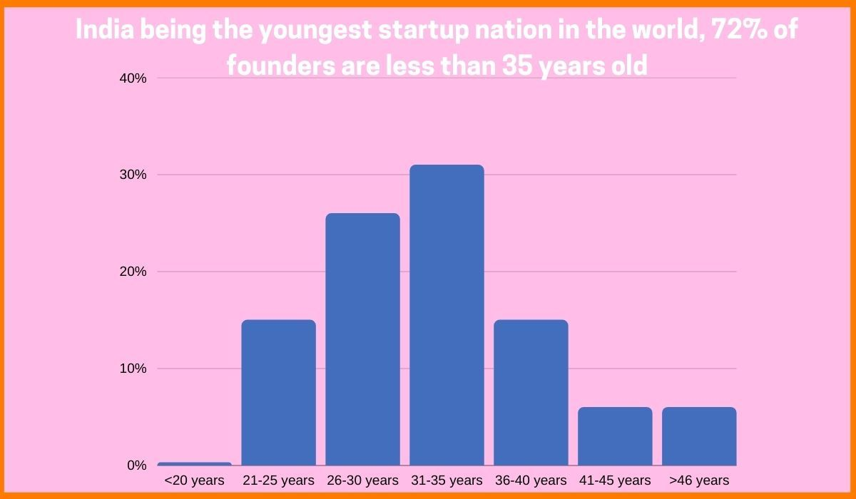 Number of India's youngest startup founders