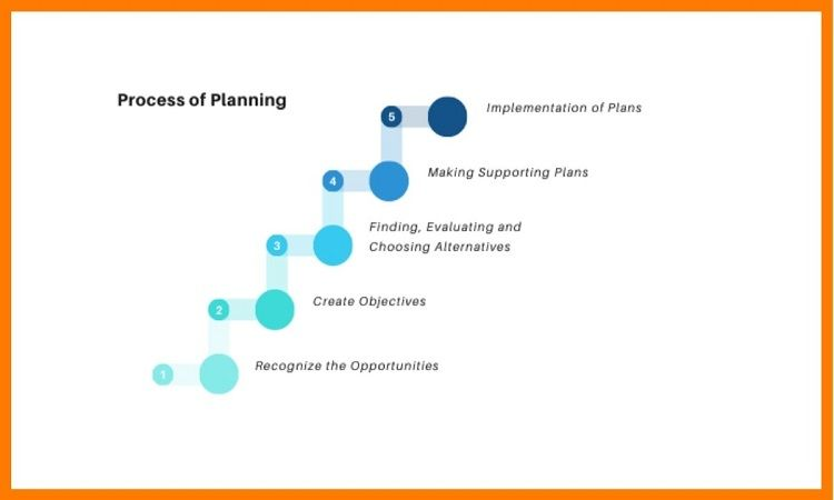 Steps of Effective Planning