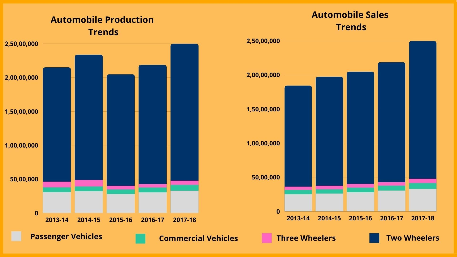 Automobile Production and Sales Trends