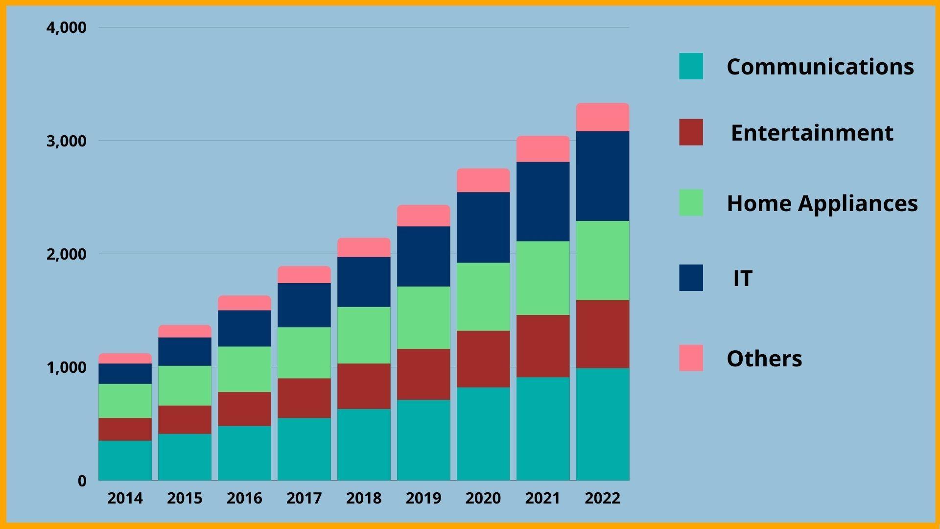 Consumer Electronics market trends