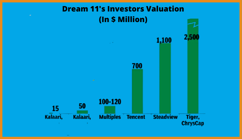 Dream 11 Investors Valuation (In $ Million)