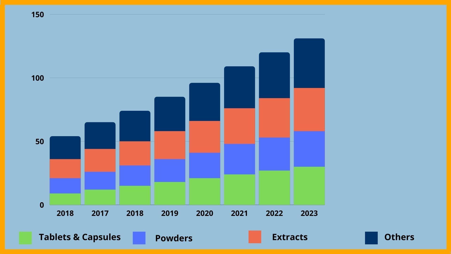 Global herbal medicine market revenue, by product