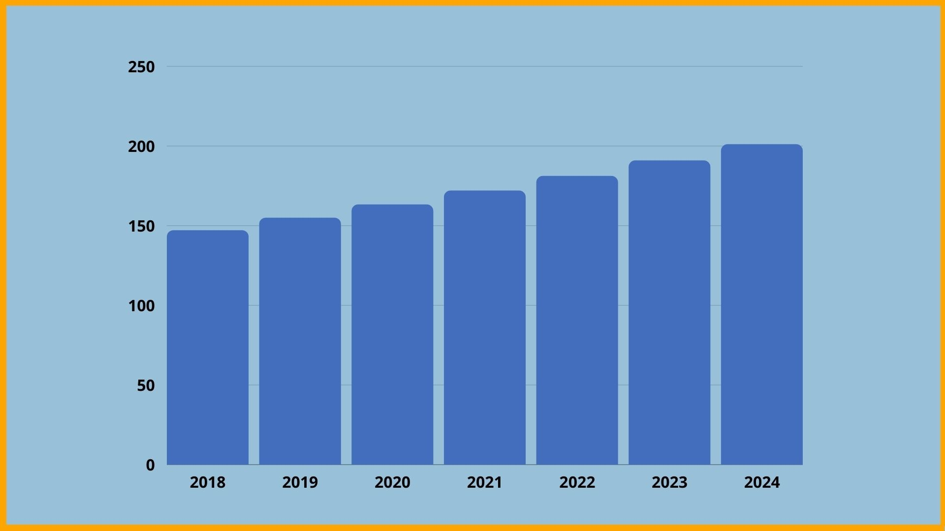 Global painting Market Size