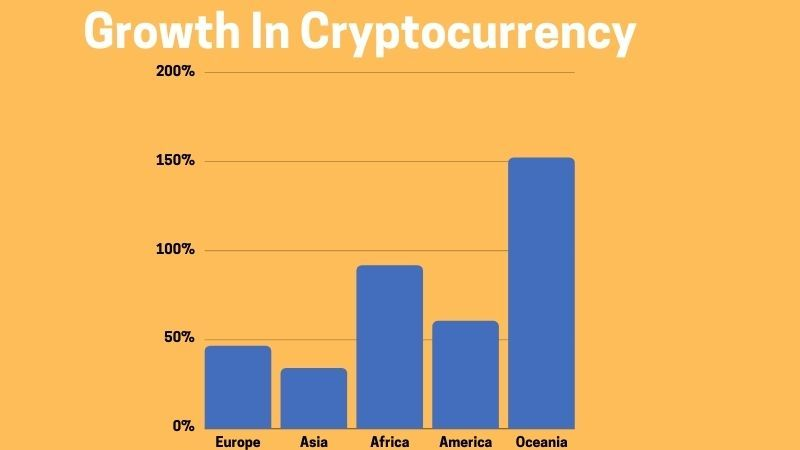 Disadvantages of cryptocurrency