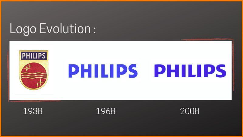 Logo Evolution of Philips