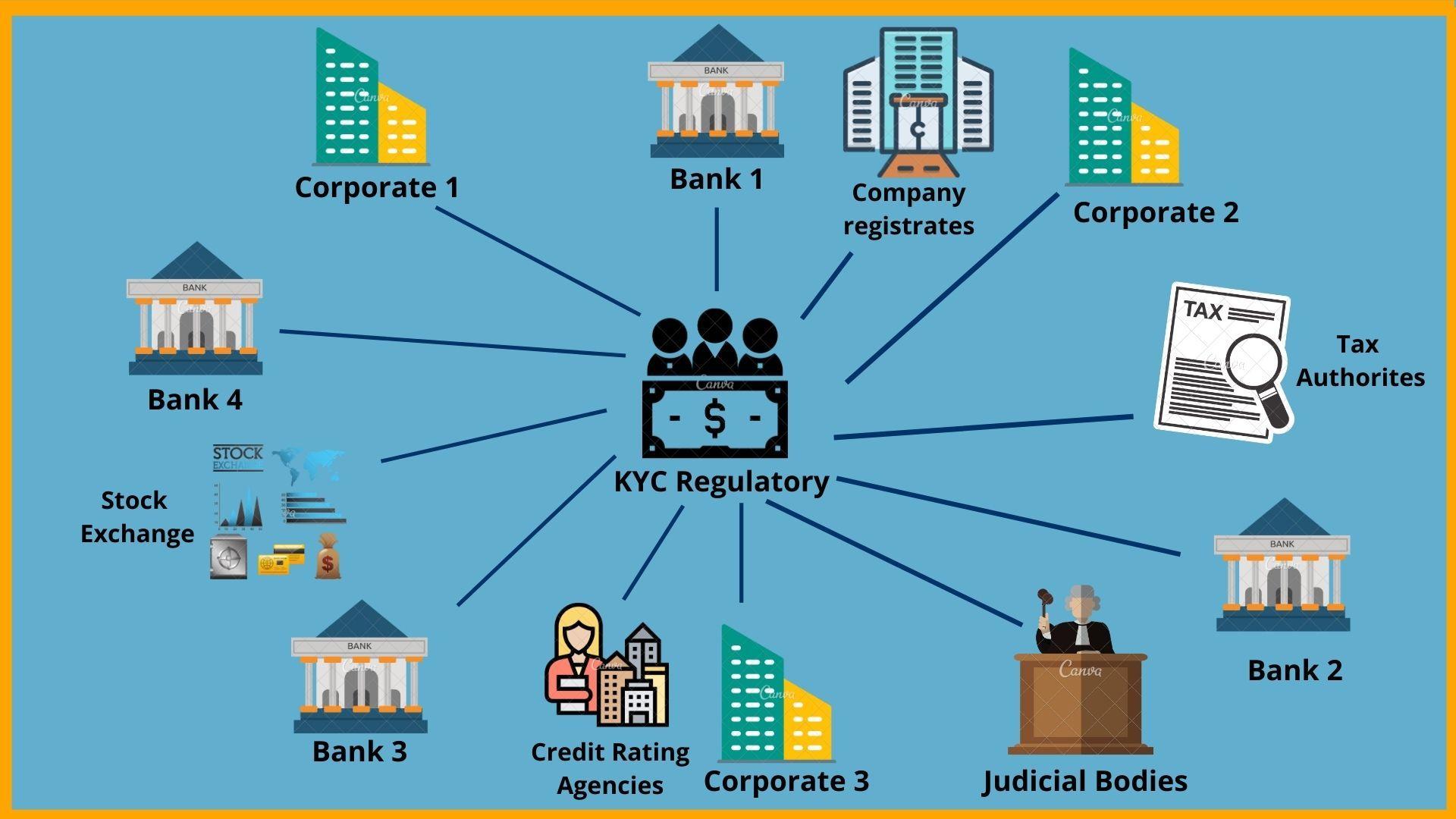 KYC Regulatory