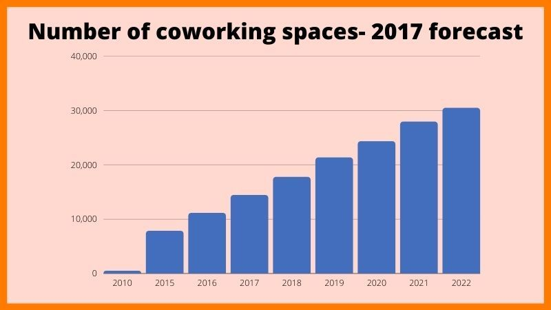 Number of coworking spaces (globally)- 2017 forecast