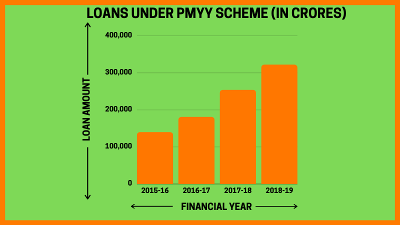 The amount of loans sanctioned under the PMYY scheme