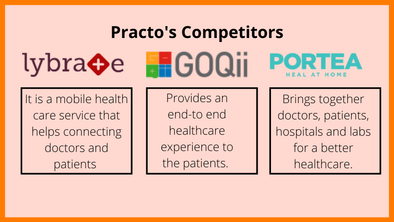 Practo has a lot of competitors in the field and these are a few of them.