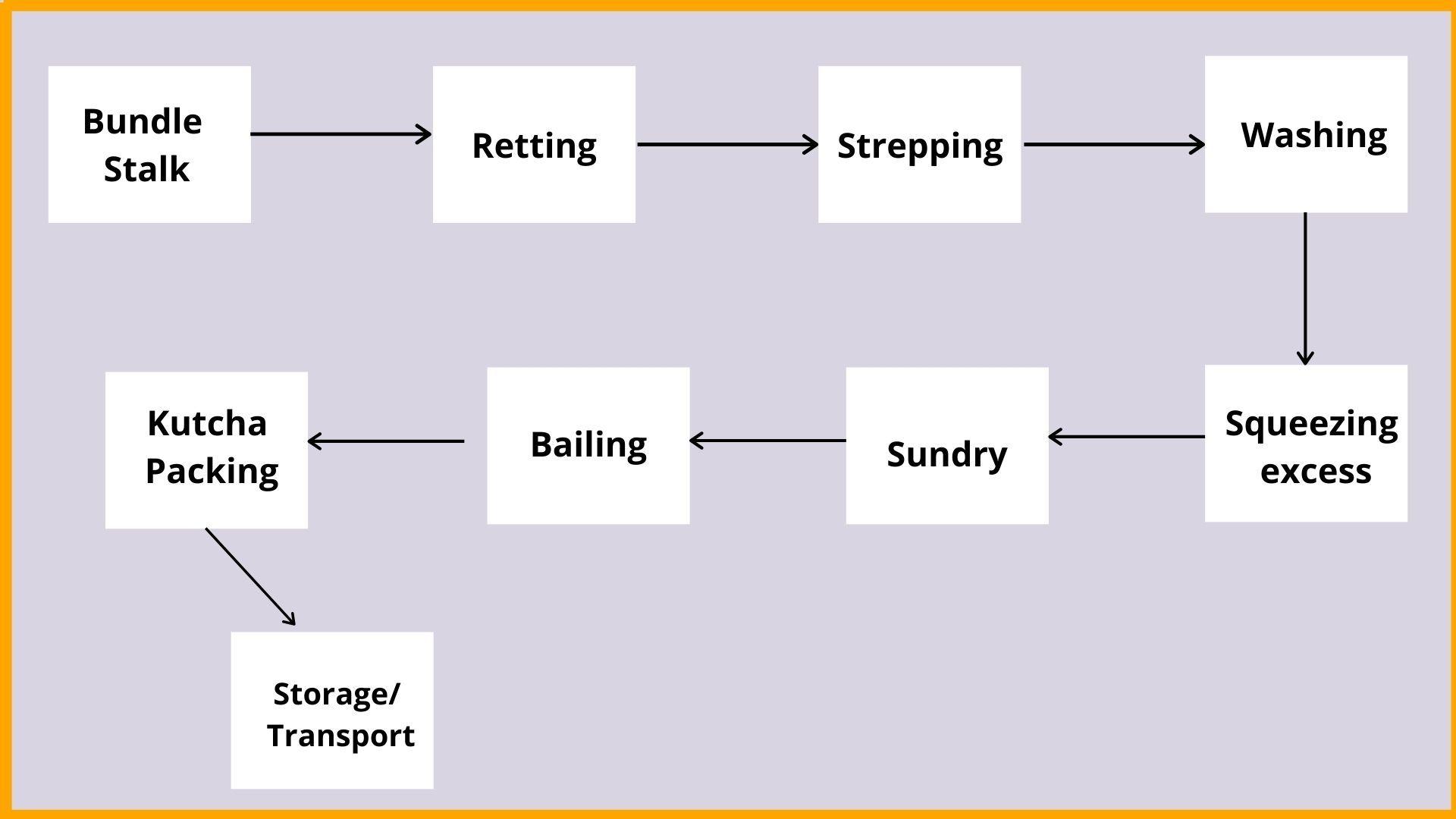 Process of jute fibre extraction
