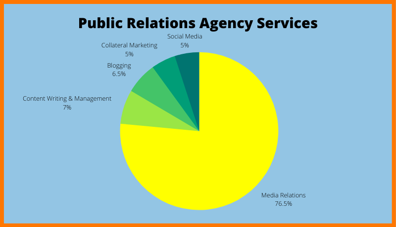 Public Relations Agency Services