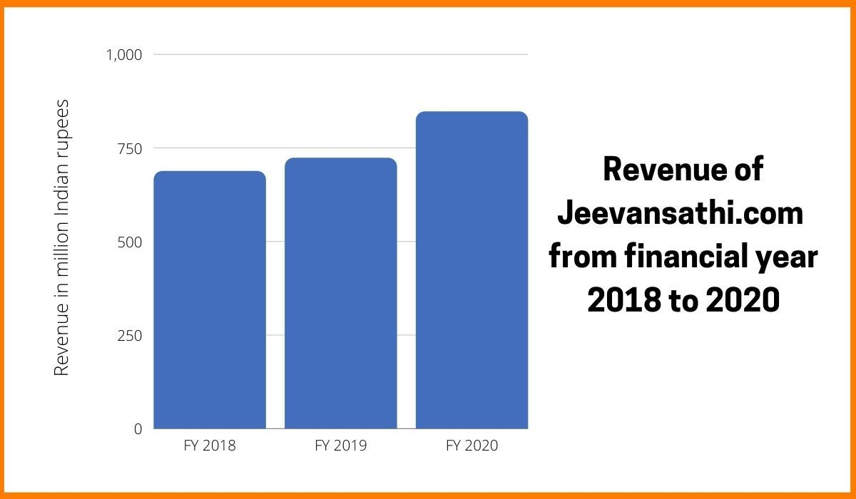 Revenue of Jeevansathi.com from financial year 2018 to 2020