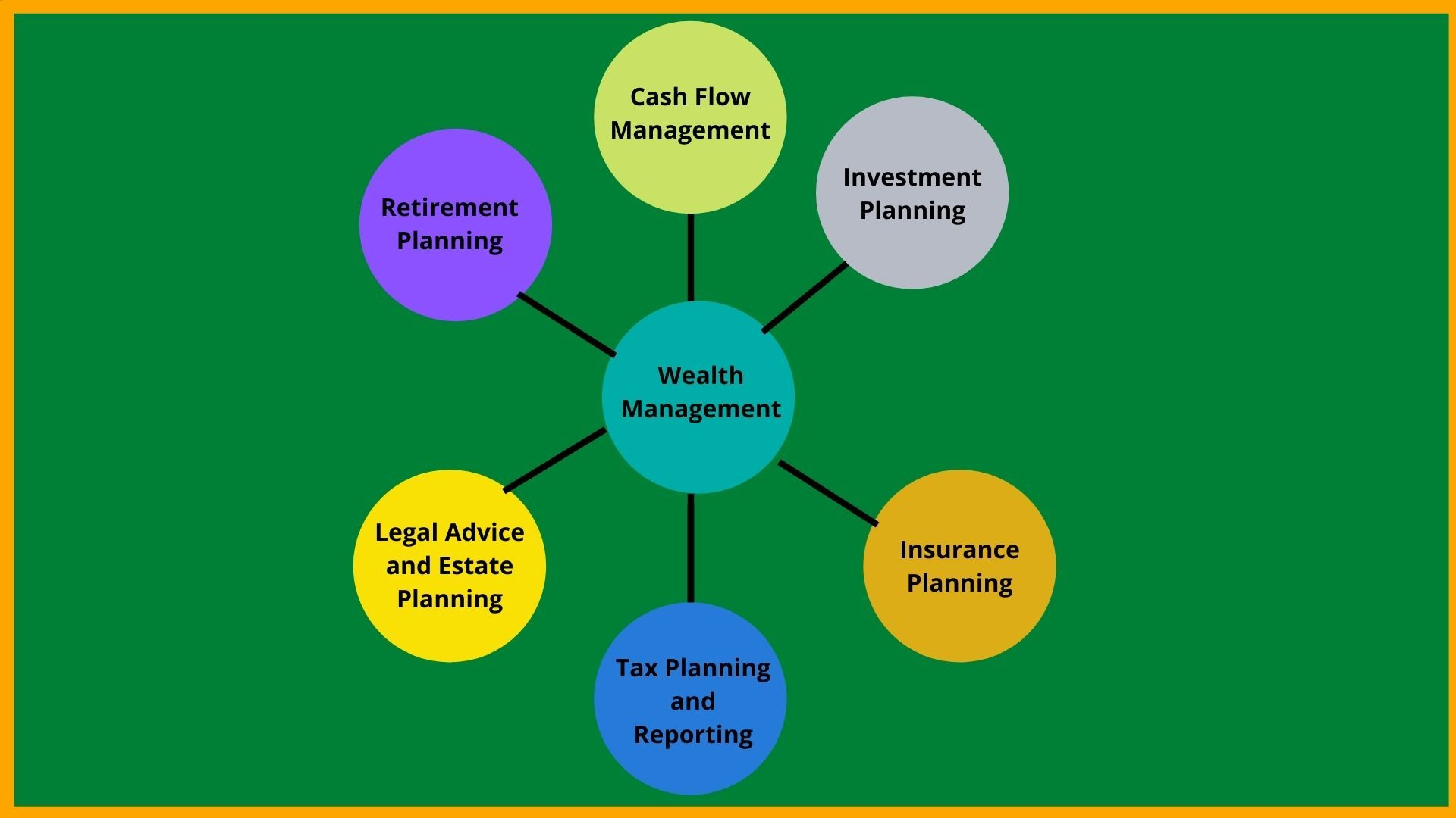 Scope of Wealth Management Services