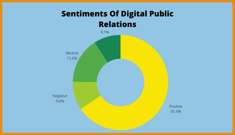 Sentiments Of Digital Public Relations