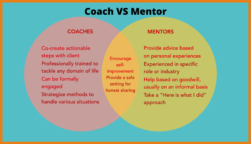 The Key Differences of Coaching VS Mentoring