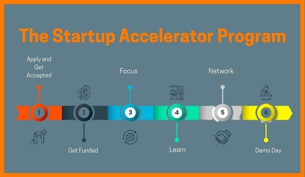 accelerator business plan