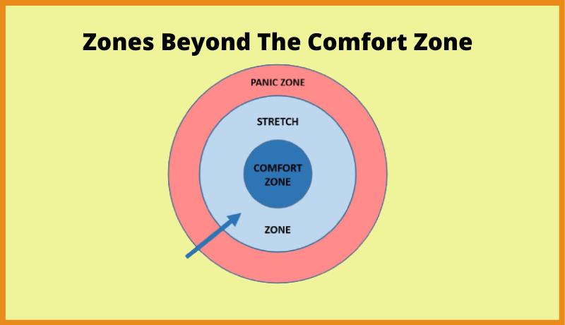 Zones Beyond The Comfort Zone