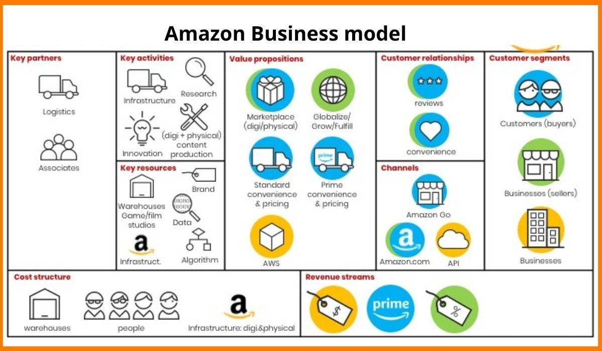 The Amazon Business Model