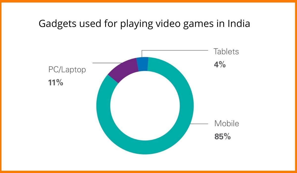 gadgets used for playing video games in India